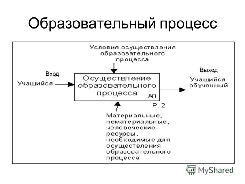 Образовательный процесс Вход Выход