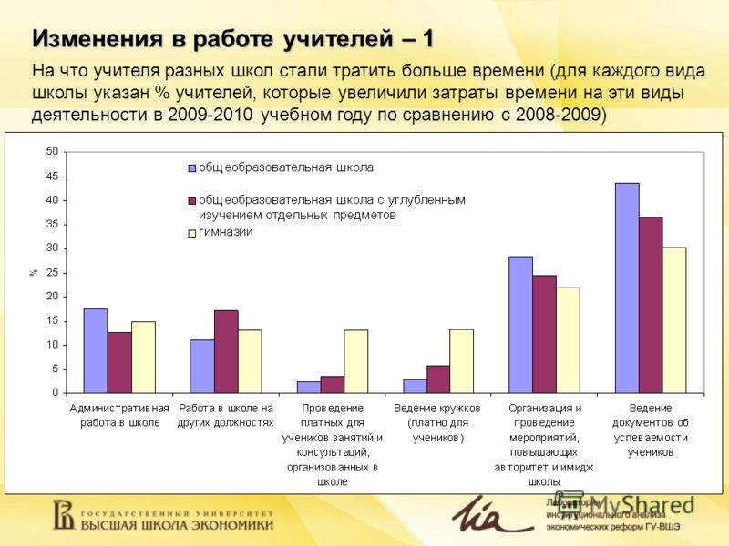 Изменения в работе учителей – 1 На что учителя разных школ стали тратить больше времени (для каждого вида школы указан % учителей, которые увеличили затраты времени на эти виды деятельности в 2009-2010 учебном году по сравнению с 2008-2009)