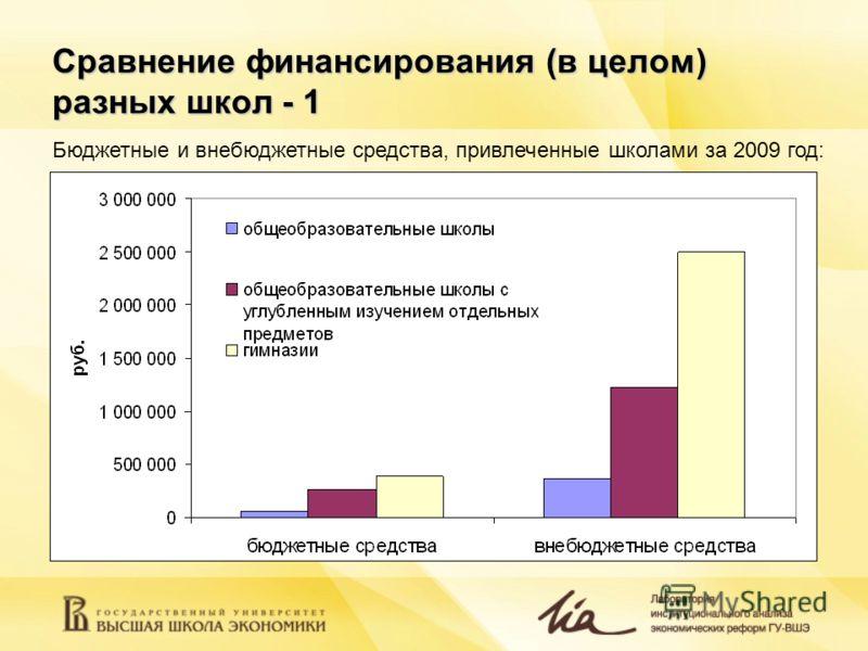 Сравнение финансирования (в целом) разных школ - 1 Бюджетные и внебюджетные средства, привлеченные школами за 2009 год: