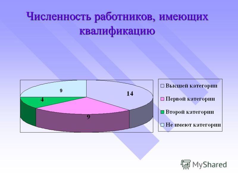 Численность работников, имеющих квалификацию