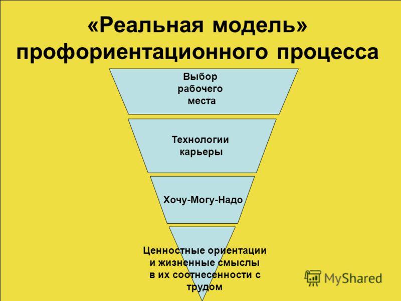 «Реальная модель» профориентационного процесса Ценностные ориентации и жизненные смыслы в их соотнесенности с трудом Хочу-Могу-Надо Технологии карьеры Выбор рабочего места