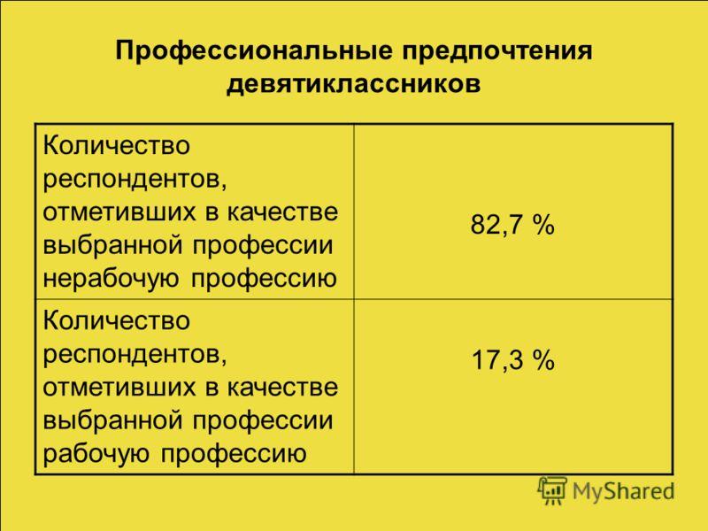 Профессиональные предпочтения девятиклассников Количество респондентов, отметивших в качестве выбранной профессии нерабочую профессию 82,7 % Количество респондентов, отметивших в качестве выбранной профессии рабочую профессию 17,3 %