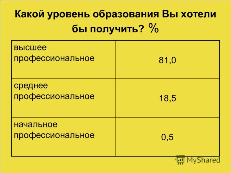 Какой уровень образования Вы хотели бы получить? % высшее профессиональное 81,0 среднее профессиональное 18,5 начальное профессиональное 0,5