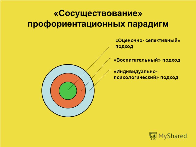«Сосуществование» профориентационных парадигм «Воспитательный» подход «Индивидуально- психологический» подход «Оценочно- селективный» подход