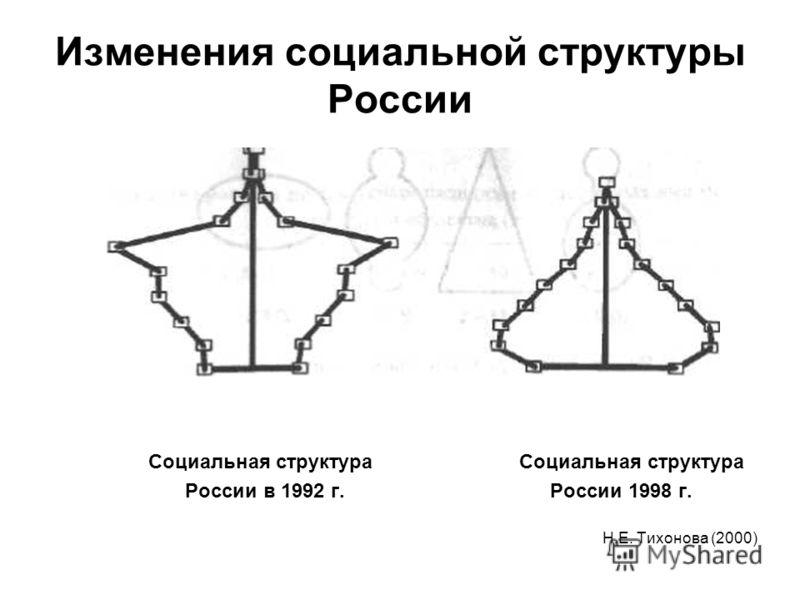 Изменения социальной структуры России Социальная структура России в 1992 г. России 1998 г. Н.Е. Тихонова (2000)