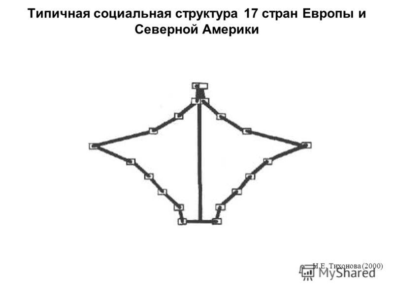 Типичная социальная структура 17 стран Европы и Северной Америки Н.Е. Тихонова (2000)