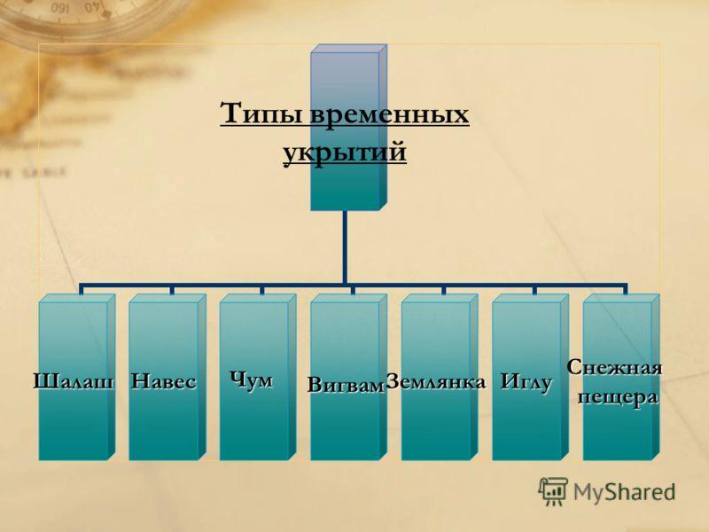 Типы временных укрытий ШалашНавесЧумВигвамЗемлянкаИглуСнежнаяпещера