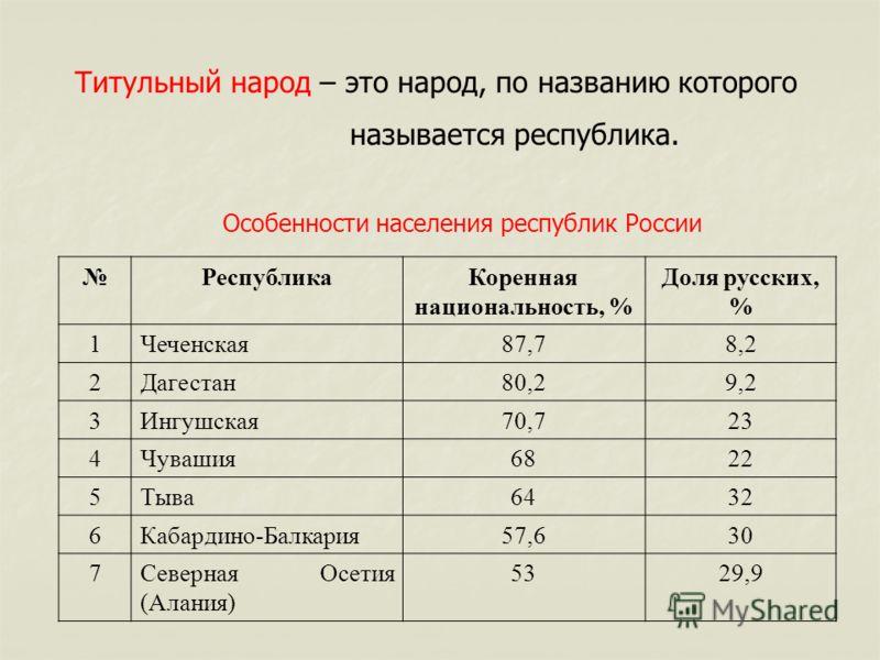 Титульный народ – это народ, по названию которого называется республика. Особенности населения республик России РеспубликаКоренная национальность, % Доля русских, % 1Чеченская87,78,2 2Дагестан80,29,2 3Ингушская70,723 4Чувашия6822 5Тыва6432 6Кабардино