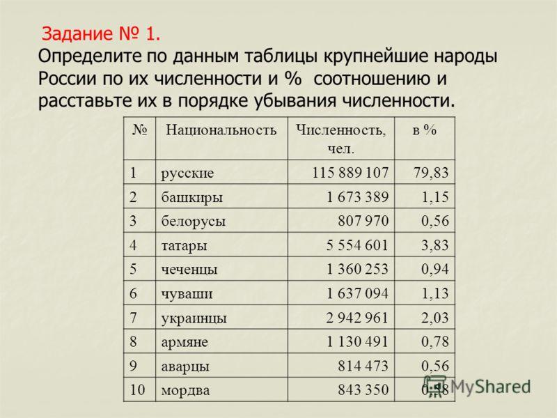 Задание 1. Определите по данным таблицы крупнейшие народы России по их численности и % соотношению и расставьте их в порядке убывания численности. НациональностьЧисленность, чел. в % 1русские115 889 10779,83 2башкиры1 673 3891,15 3белорусы807 9700,56