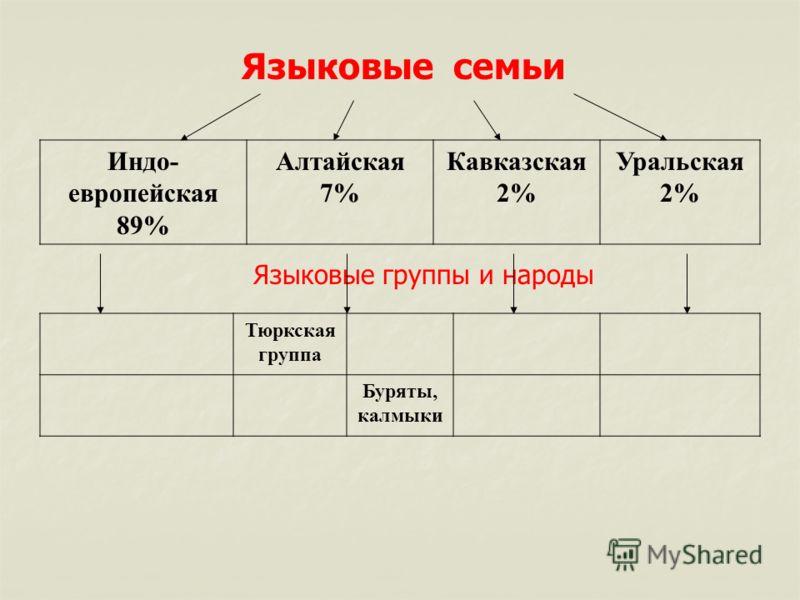 Языковые семьи Индо- европейская 89% Алтайская 7% Кавказская 2% Уральская 2% Языковые группы и народы Тюркская группа Буряты, калмыки