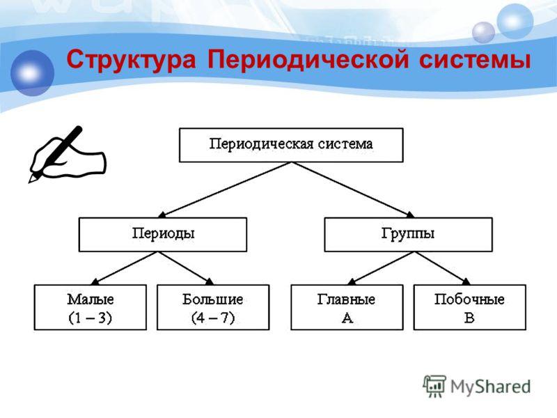 Структура Периодической системы