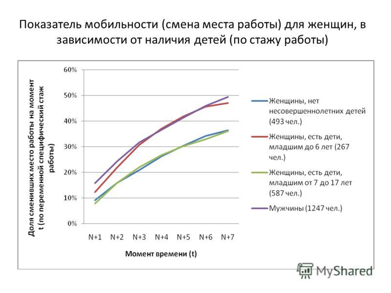 Показатель мобильности (смена места работы) для женщин, в зависимости от наличия детей (по стажу работы)