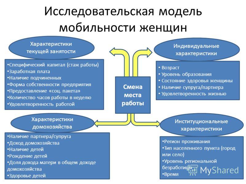 Исследовательская модель мобильности женщин Характеристики текущей занятости Институциональные характеристики Индивидуальные характеристики Характеристики домохозяйства Специфический капитал (стаж работы) Заработная плата Наличие подчиненных Форма со