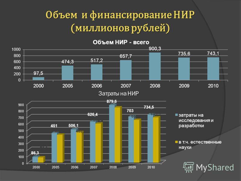 Объем и финансирование НИР (миллионов рублей)