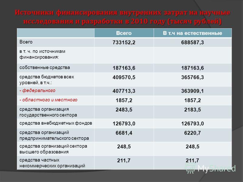 Источники финансирования внутренних затрат на научные исследования и разработки в 2010 году (тысяч рублей) ВсегоВ т.ч на естественные Всего 733152,2688587,3 в т. ч. по источникам финансирования: собственные средства 187163,6 средства бюджетов всех ур