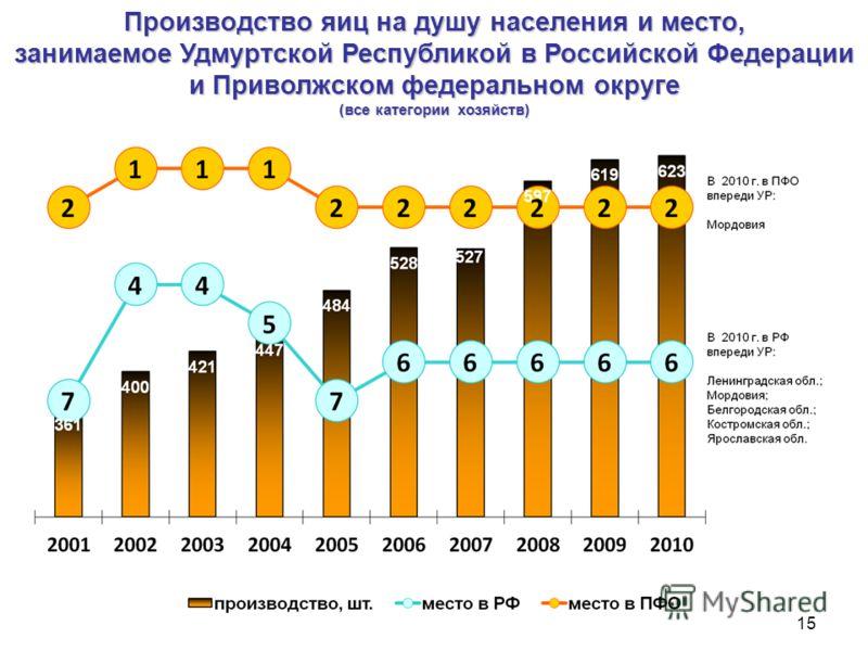 Производство яиц на душу населения и место, занимаемое Удмуртской Республикой в Российской Федерации и Приволжском федеральном округе (все категории хозяйств) 15