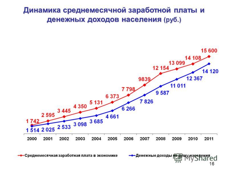 Динамика среднемесячной заработной платы и денежных доходов населения (руб.) 16