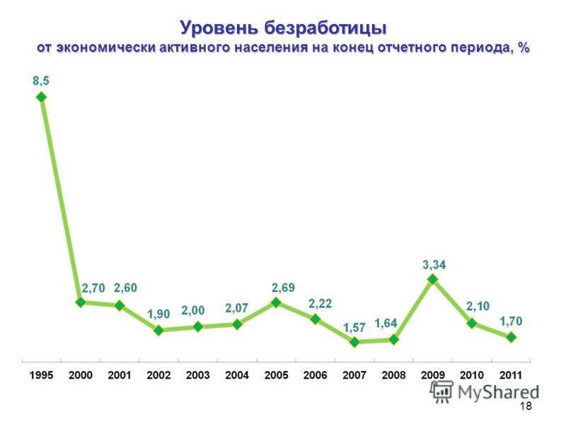 18 Уровень безработицы от экономически активного населения на конец отчетного периода, %