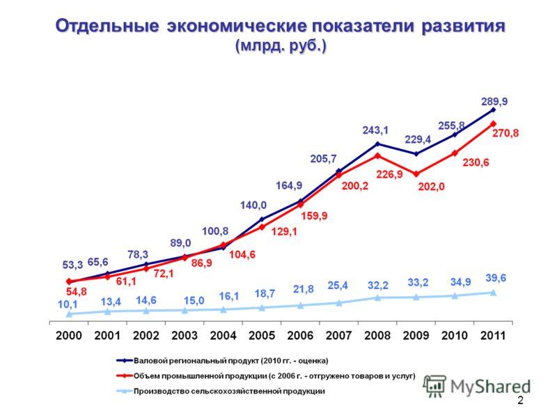 Отдельные экономические показатели развития (млрд. руб.) 2