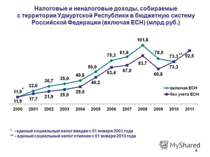 Налоговые и неналоговые доходы, собираемые с территории Удмуртской Республики в бюджетную систему Российской Федерации (включая ЕСН) (млрд.руб.) 4 * - единый социальный налог введен с 01 января 2001 года ** - единый социальный налог отменен с 01 янва