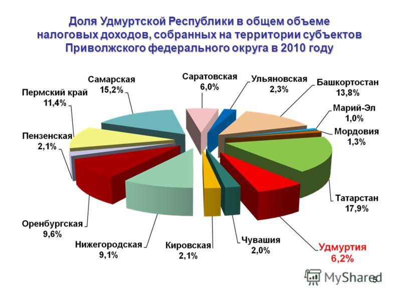 5 Доля Удмуртской Республики в общем объеме налоговых доходов, собранных на территории субъектов Приволжского федерального округа в 2010 году