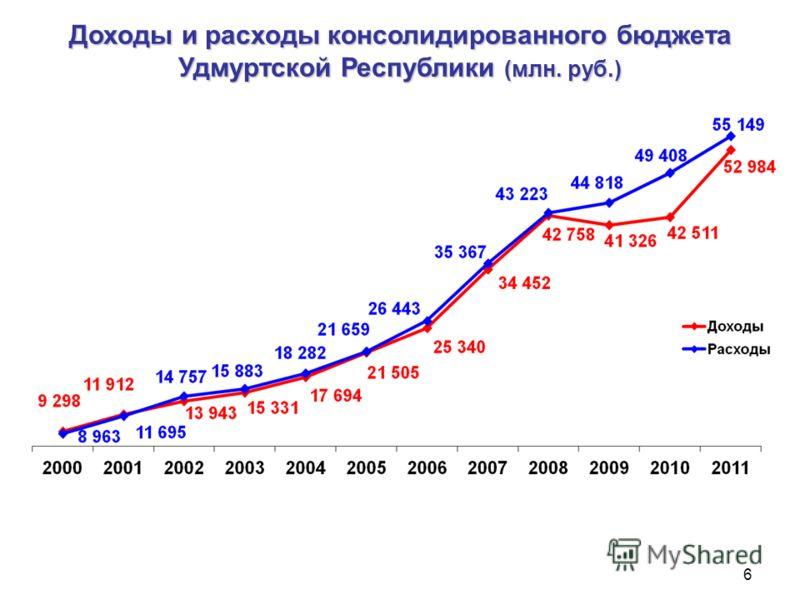 Доходы и расходы консолидированного бюджета Удмуртской Республики (млн. руб.) 6