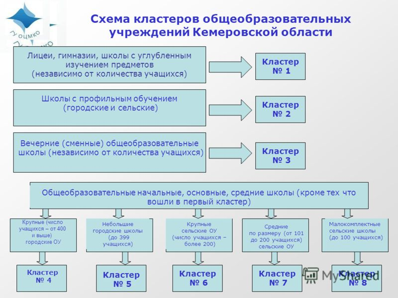 Схема кластеров общеобразовательных учреждений Кемеровской области Лицеи, гимназии, школы с углубленным изучением предметов (независимо от количества учащихся) Вечерние (сменные) общеобразовательные школы (независимо от количества учащихся) Школы с п
