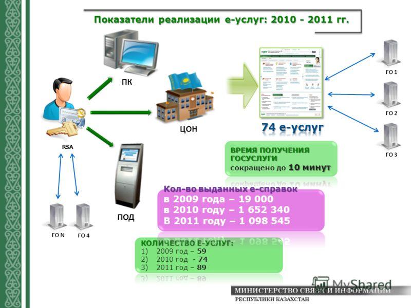 Показатели реализации е-услуг: 2010 - 2011 гг. ГО 1 ГО 2 ГО 3 ЦОН ПК ПОД ГО 4 ГО N RSA