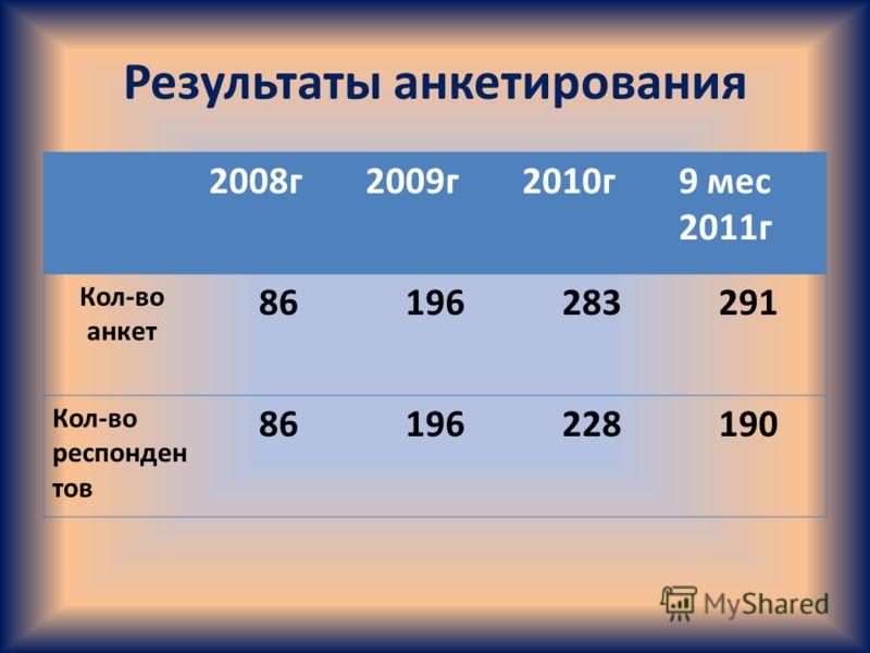 Результаты анкетирования 2008г2009г2010г9 мес 2011г Кол-во анкет 86196283291 Кол-во респонден тов 86196228190