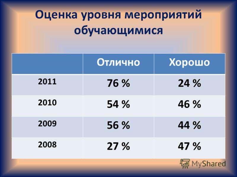 Оценка уровня мероприятий обучающимися ОтличноХорошо 2011 76 %24 % 2010 54 %46 % 2009 56 %44 % 2008 27 %47 %
