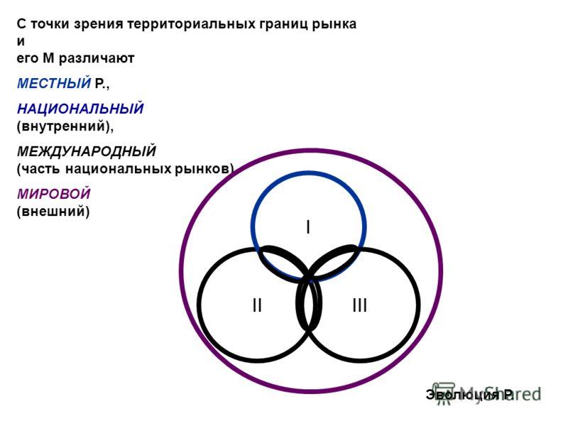 С точки зрения территориальных границ рынка и его М различают МЕСТНЫЙ Р., НАЦИОНАЛЬНЫЙ (внутренний), МЕЖДУНАРОДНЫЙ (часть национальных рынков) МИРОВОЙ (внешний) II I III Эволюция Р.