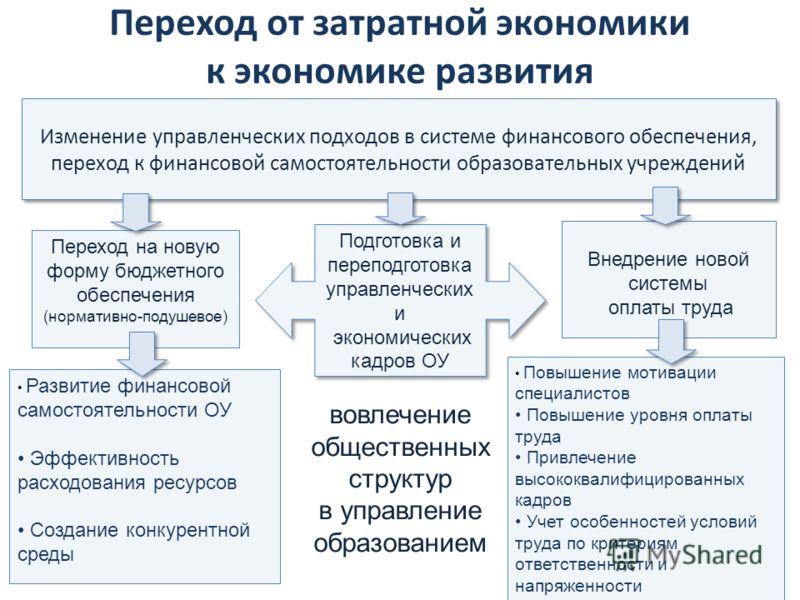 Подготовка и переподготовка управленческих и экономических кадров ОУ Подготовка и переподготовка управленческих и экономических кадров ОУ 2 Изменение управленческих подходов в системе финансового обеспечения, переход к финансовой самостоятельности об