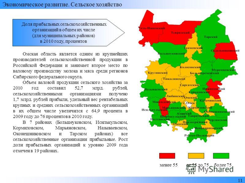 1 Экономическое развитие. Сельское хозяйство Доля прибыльных сельскохозяйственных организаций в общем их числе (для муниципальных районов) в 2010 году, процентов Омская область является одним из крупнейших производителей сельскохозяйственной продукци