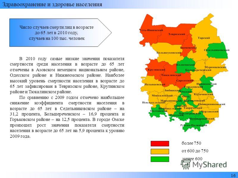 Здравоохранение и здоровье населения 16 более 750 от 600 до 750 менее 600 В 2010 году самые низкие значения показателя смертности среди населения в возрасте до 65 лет отмечены в Азовском немецком национальном районе, Одесском районе и Нижнеомском рай