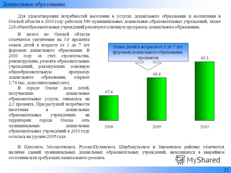 2323 Дошкольное образование Для удовлетворения потребностей населения в услугах дошкольного образования и воспитания в Омской области в 2010 году работали 589 муниципальных дошкольных образовательных учреждений, также 229 общеобразовательных учрежден