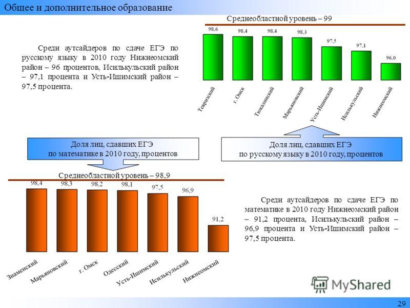 2929 Общее и дополнительное образование Среднеобластной уровень – 98,9 Доля лиц, сдавших ЕГЭ по математике в 2010 году, процентов Среднеобластной уровень – 99 Доля лиц, сдавших ЕГЭ по русскому языку в 2010 году, процентов Среди аутсайдеров по сдаче Е
