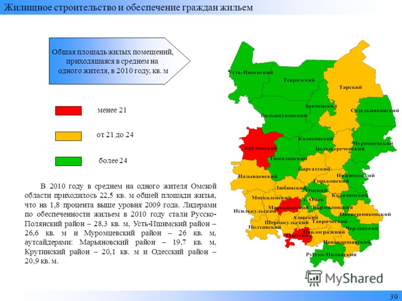3939 Жилищное строительство и обеспечение граждан жильем менее 21 от 21 до 24 более 24 В 2010 году в среднем на одного жителя Омской области приходилось 22,5 кв. м общей площади жилья, что на 1,8 процента выше уровня 2009 года. Лидерами по обеспеченн