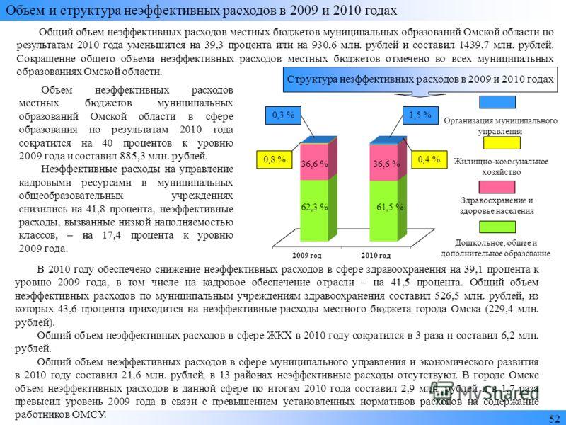 5252 Объем и структура неэффективных расходов в 2009 и 2010 годах Общий объем неэффективных расходов местных бюджетов муниципальных образований Омской области по результатам 2010 года уменьшился на 39,3 процента или на 930,6 млн. рублей и составил 14