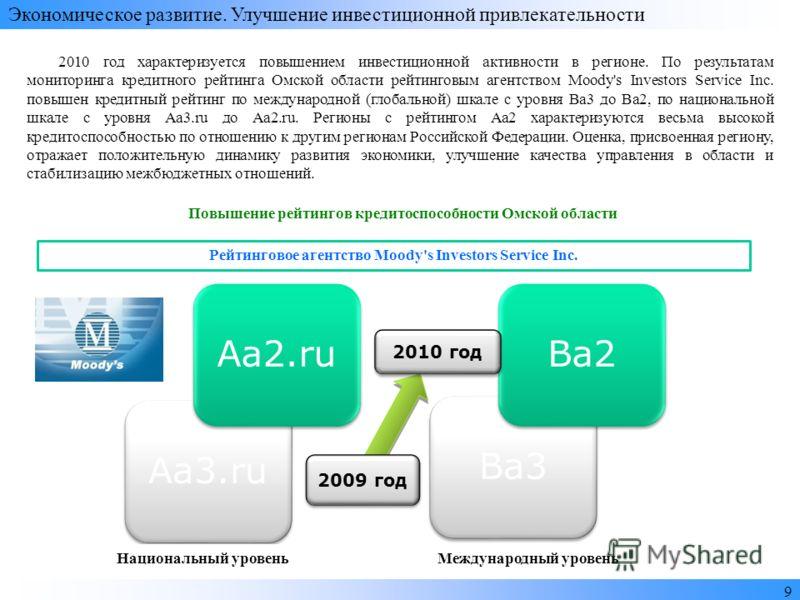 Bа3 Ba2 Аа3.ru Аа2.ru 2009 год 2010 год Повышение рейтингов кредитоспособности Омской области Рейтинговое агентство Moody's Investors Service Inc. Международный уровеньНациональный уровень Экономическое развитие. Улучшение инвестиционной привлекатель