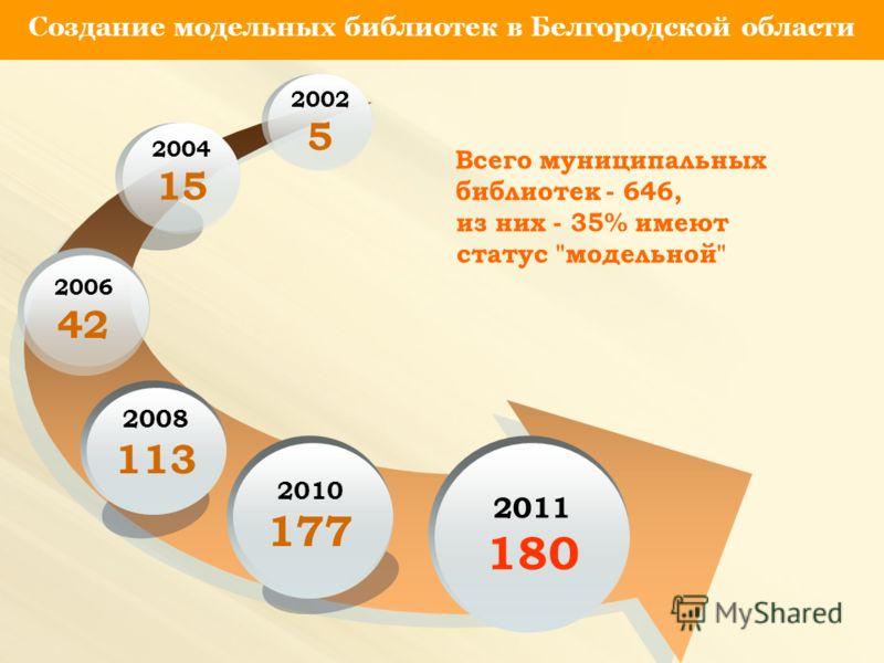 2006 42 2008 113 2010 177 2011 180 Создание модельных библиотек в Белгородской области 2004 15 2002 5