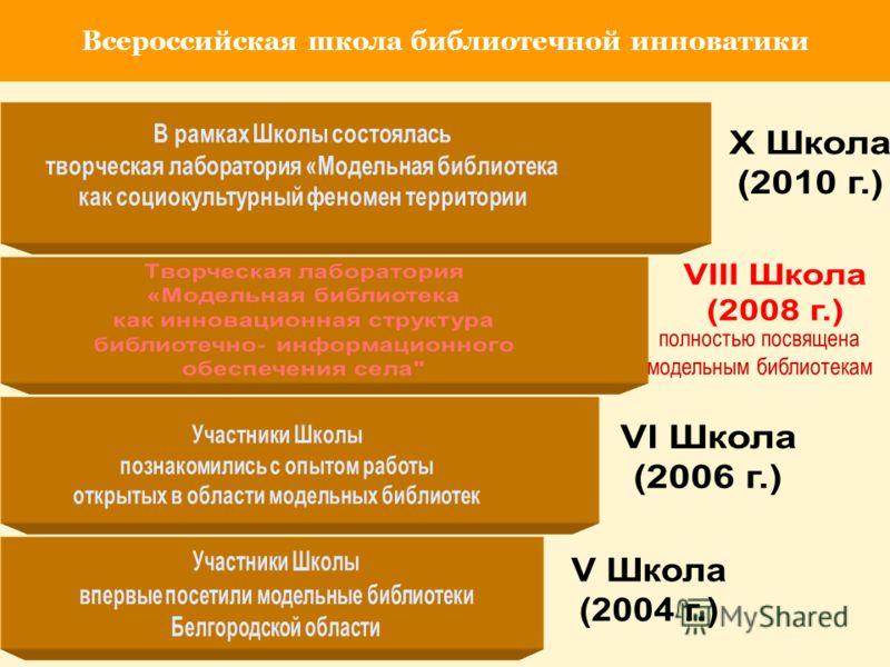 Всероссийская школа библиотечной инноватики