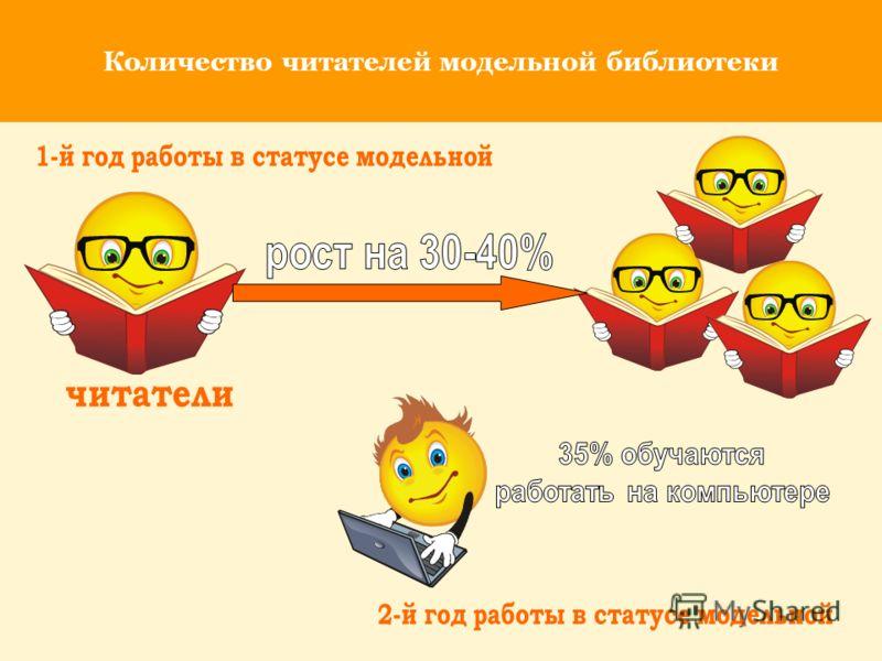 Количество читателей модельной библиотеки