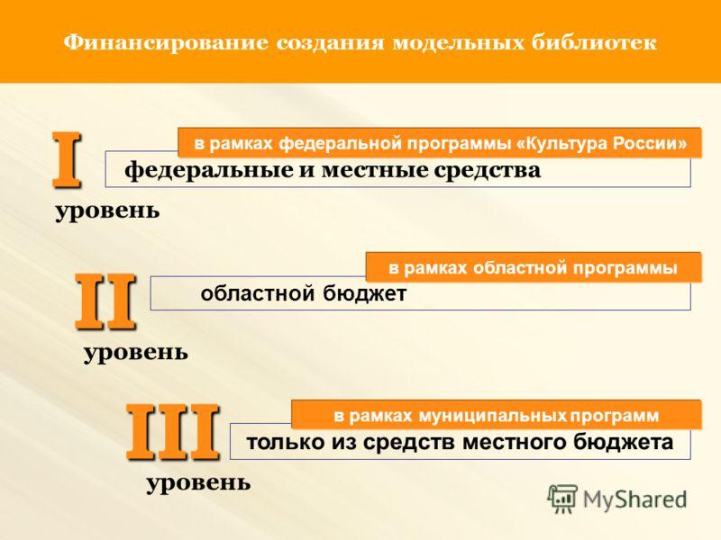 Финансирование создания модельных библиотекI федеральные и местные средства II III уровень областной бюджет только из средств местного бюджета в рамках областной программы в рамках федеральной программы «Культура России» в рамках муниципальных програ