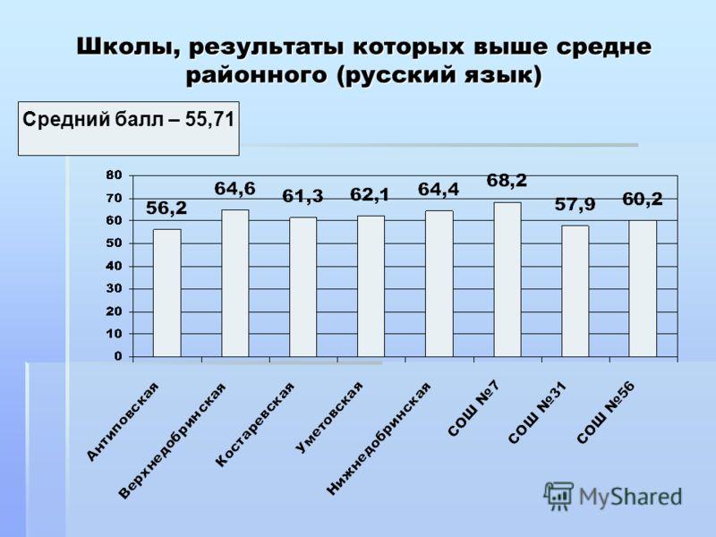 Школы, результаты которых выше средне районного (русский язык) Средний балл – 55,71