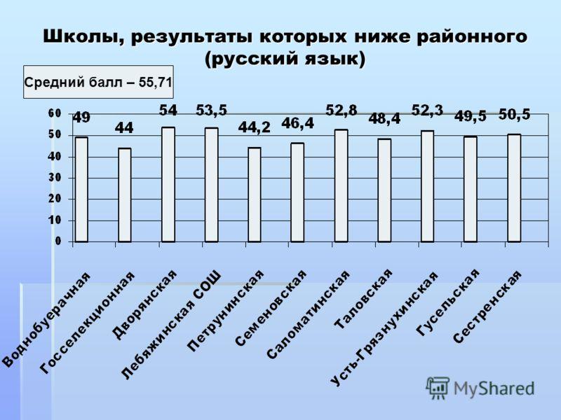 Школы, результаты которых ниже районного (русский язык) Средний балл – 55,71
