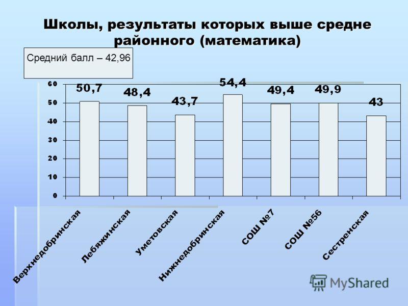 Школы, результаты которых выше средне районного (математика) Средний балл – 42,96