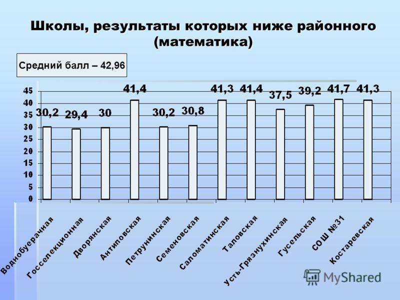 Школы, результаты которых ниже районного (математика) Средний балл – 42,96