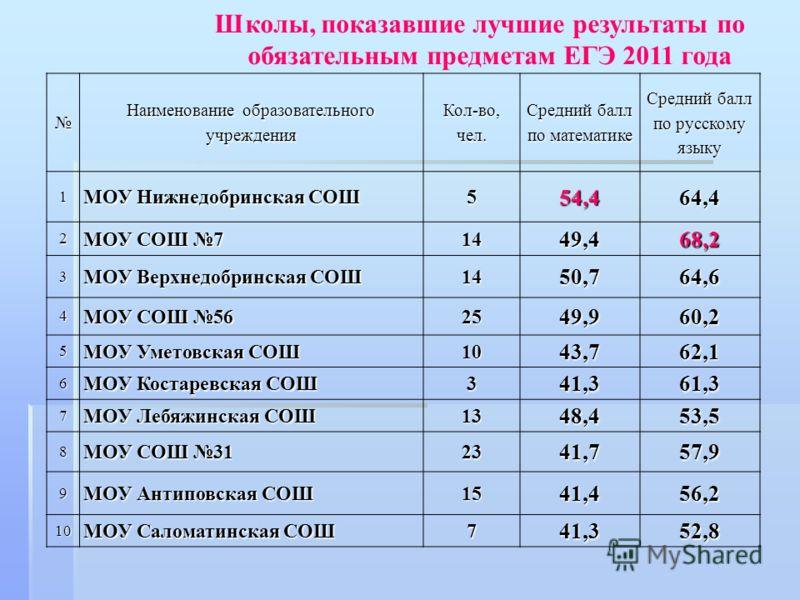 Наименование образовательного учреждения Кол-во, чел. Средний балл по математике Средний балл по русскому языку 1 МОУ Нижнедобринская СОШ 554,464,4 2 МОУ СОШ 7 1449,468,2 3 МОУ Верхнедобринская СОШ 1450,764,6 4 МОУ СОШ 56 2549,960,2 5 МОУ Уметовская