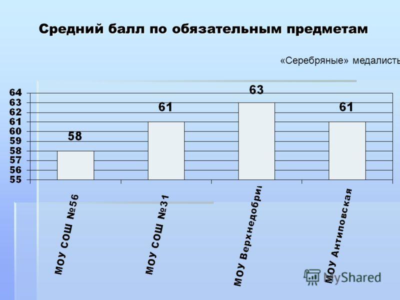 Средний балл по обязательным предметам «Серебряные» медалисты