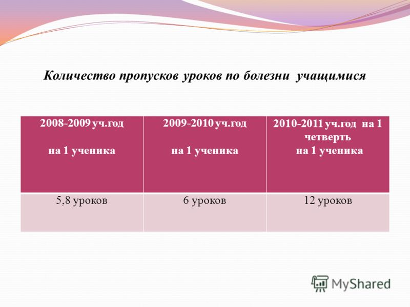Количество пропусков уроков по болезни учащимися 2008-2009 уч.год на 1 ученика 2009-2010 уч.год на 1 ученика 2010-2011 уч.год на 1 четверть на 1 ученика 5,8 уроков6 уроков12 уроков